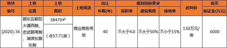 颍东[2020]