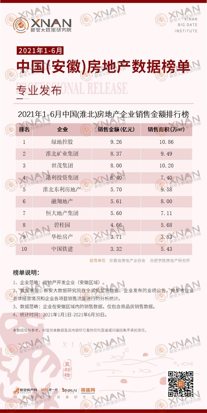 2021年1-6月中国(淮北)房地产企业销售金额排行榜
