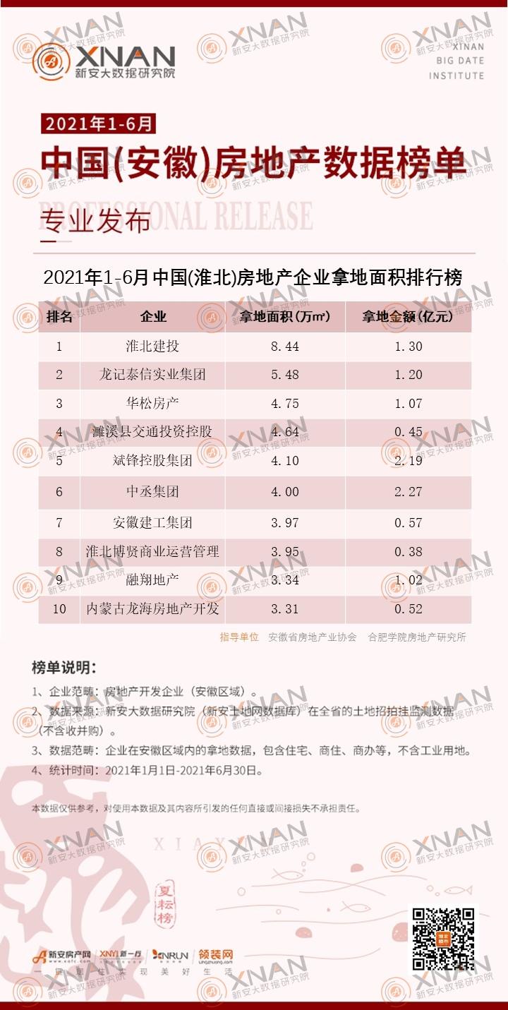 2021年1-6月中国(淮北)房地产企业拿地面积排行榜