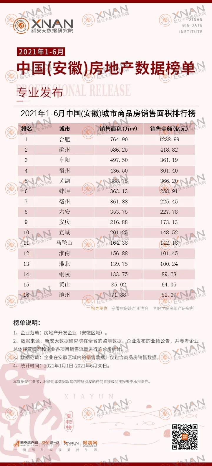 2021年1-6月中国(安徽)城市商品房销售面积排行榜