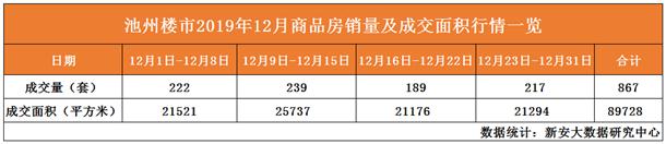 12月商品房销量及成交面积一览表