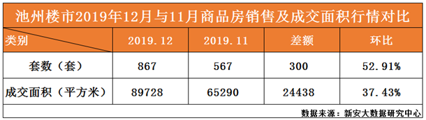 12月与11月商品房销量及成交面积行情对比