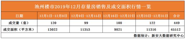 12月存量房销量及成交面积一览表