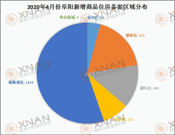 4月阜阳商品住房备案区域(套数)分析