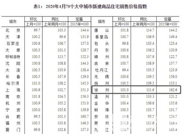 2020年4月70城新建商品房销售价格指数