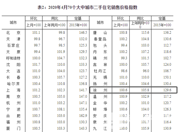 2020年4月70城二手房住宅销售价格指数