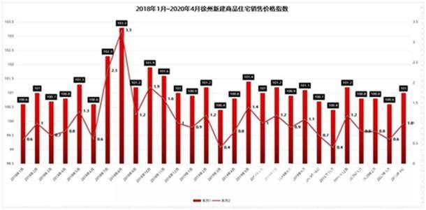 2018年1月-2020年4月徐州新房价格变动