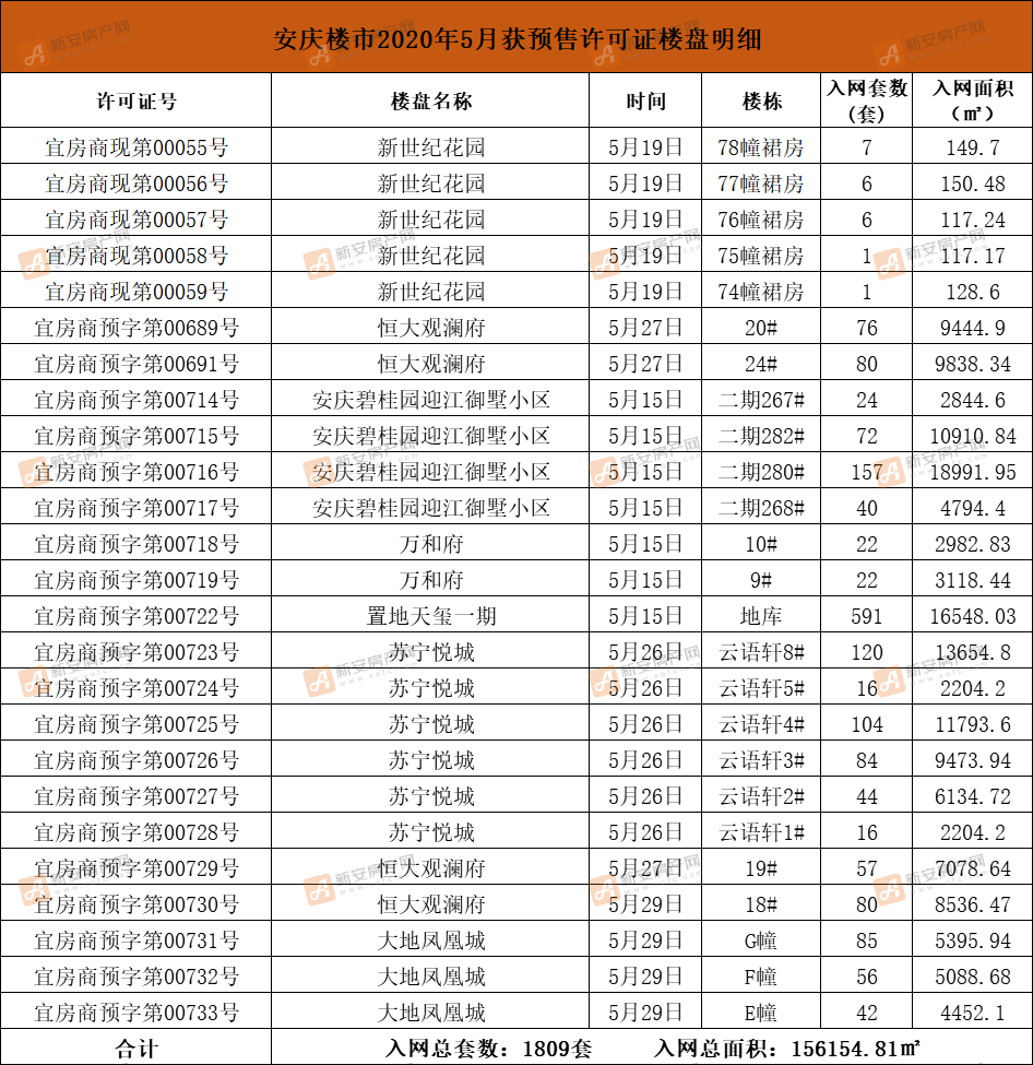 安庆楼市2020年5月获预售许可证楼盘明细