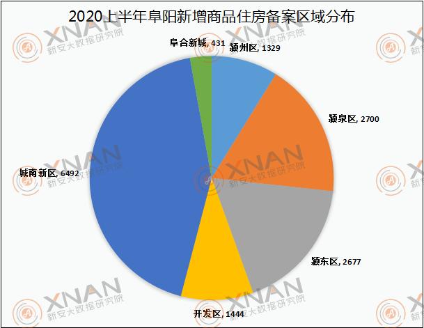 2020上半年商品住房备案城区对比