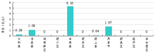 2020年1-6月各区域商服及其他用地成交金额