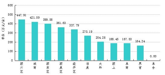 2020年1-6月各区域商住用地成交均价为