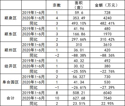 2019-2020年上半年市本级各区域出让工业用地统计