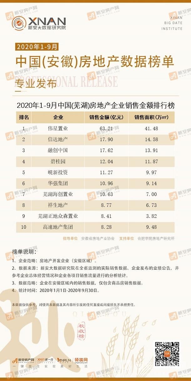 房地产企业销售金额排行榜