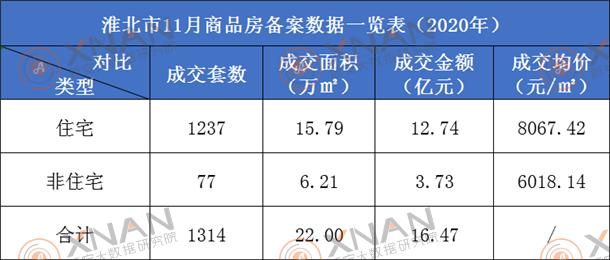 淮北商品房备案数据一览表