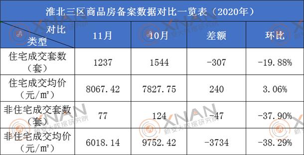 淮北市商品房备案数据对比一览表