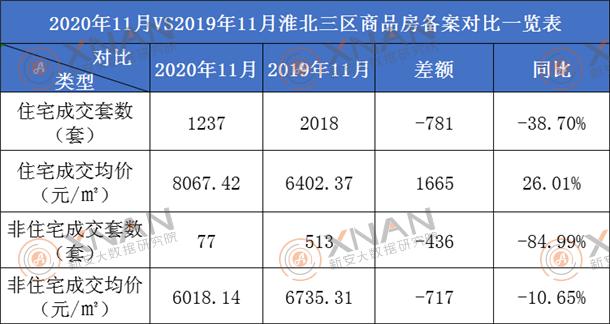 淮北市商品房备案同比一览表