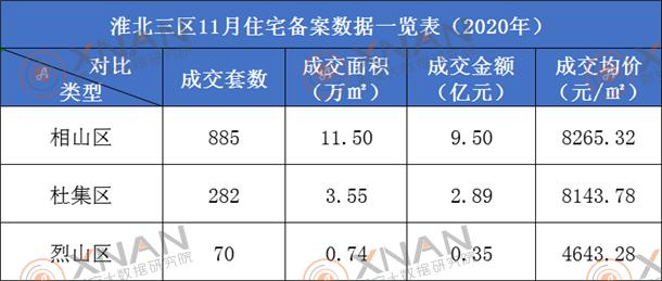 淮北市住宅备案数据一览表