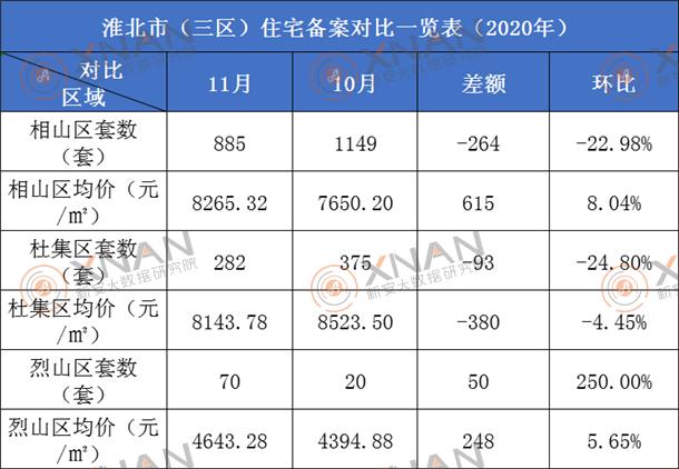 淮北市住宅备案数据对比一览表