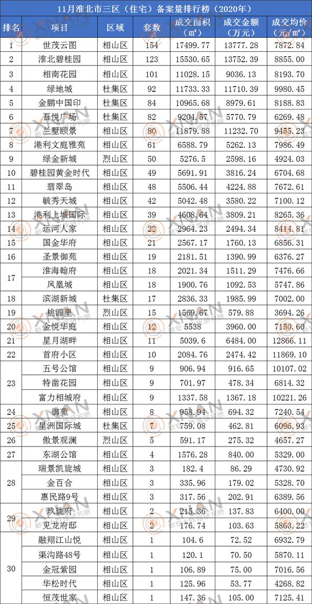 淮北市住宅备案排行榜