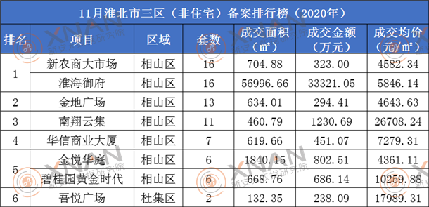 淮北市非住宅备案排行榜