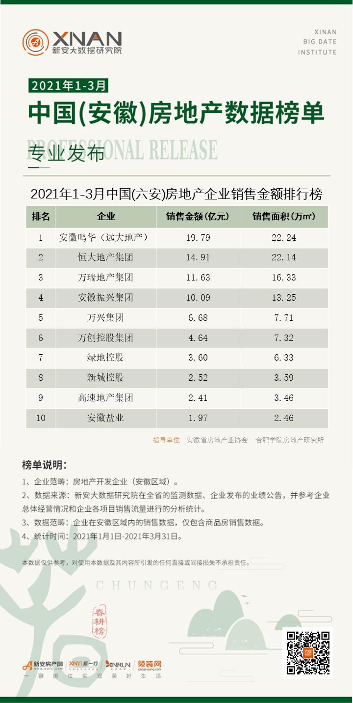 8、(六安)房地产企业销售排行榜