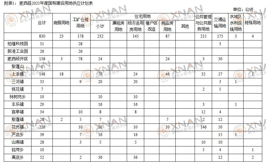 肥西县2021年经济总量_肥西县2020年规划图